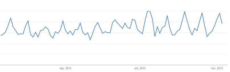 trends afgelopen 3 maanden